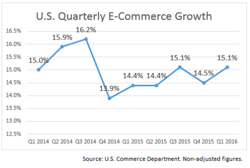 E-Commerce Quarterly Growth